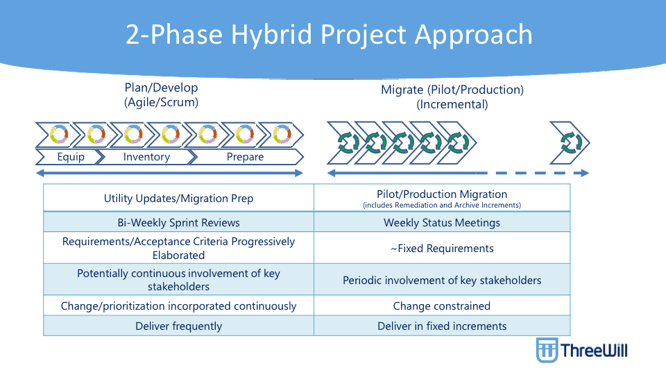 2-Phase Hybrid Project Approach evelop Agile/Scrum) Lttilty Updatg,'Migration Prep Sprint Reviews R&luiran dits'Acceptance Criteria Progressively Elaboratal continuous involvemdlt of key stakeholdeB Change'phortizaton incorporated contnuousb' Deliver frequdtly Migr ate (Pilot.'Production) (Incrementao Pilot'ProcIution Migraton Welty Status Me&ings R&luiranents Periodic invovement of key stakeholdeB Change co nstrainal Deliver in fixed incremdlts O ThreeUJill