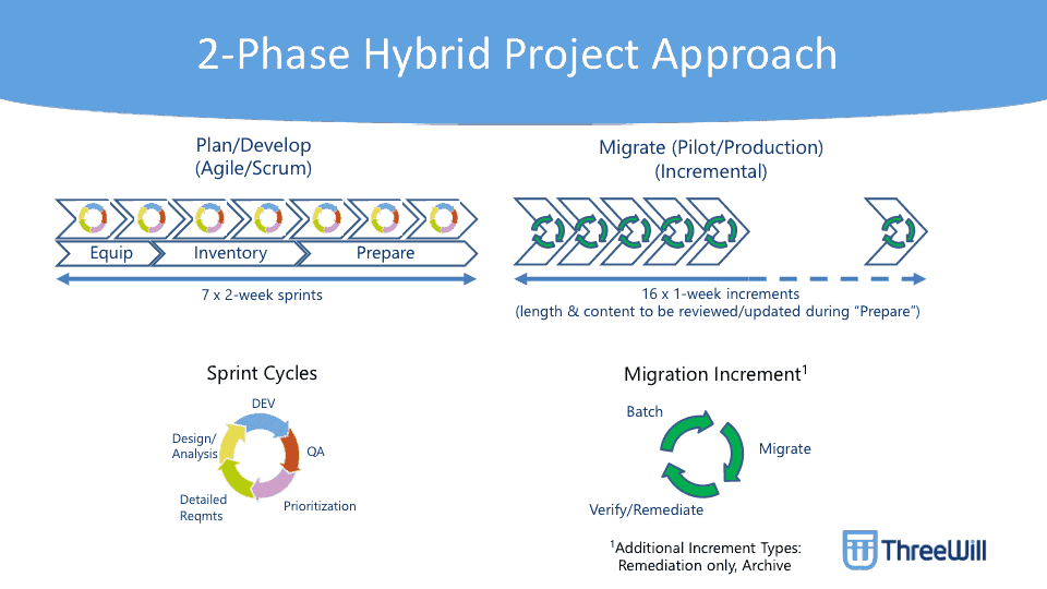 2-Phase Hybrid Project Approach evelop Agile/Scrum) sprinE Sprint Cycles Migr ate (Pilot.fProduction) (Incrementao 161 1 -v.æk & content to during Migration Increment' O ThreeUJill Typæ: