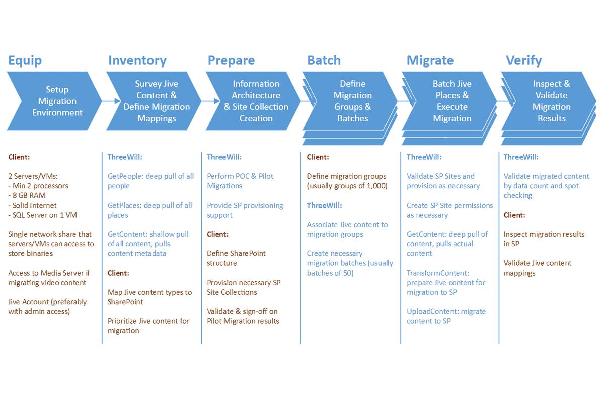 Jive-Migration-Process.png
