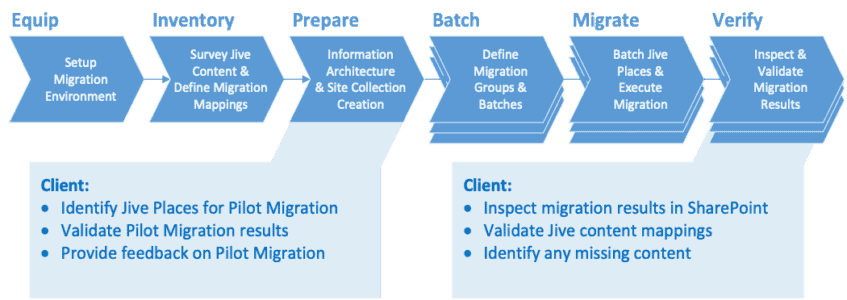 Migration Process Client Involvement Overview
