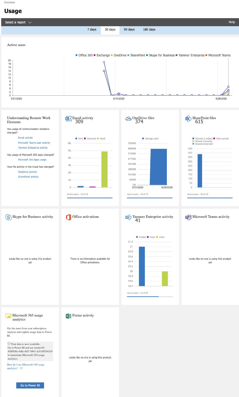Figure 1 - Microsoft 365 Admin Center Usage Reports Main Dashboard