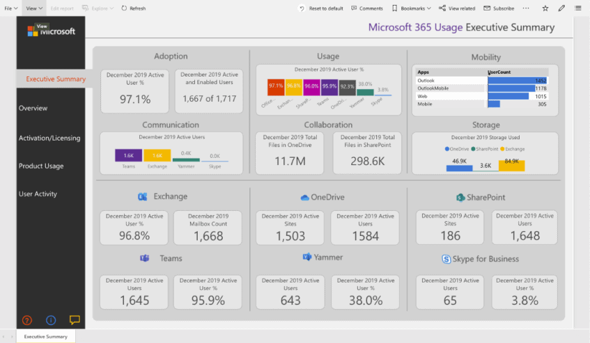 Figure 2 - Microsoft 365 Usage Analytics Report