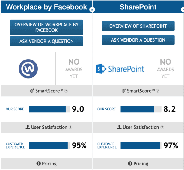 Workplace by Facebook vs Microsoft 365 comparison chart by Finances Online - Reviews for Business