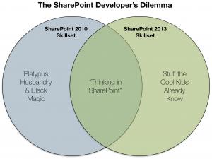 The SharePoint Developer's Dilemma