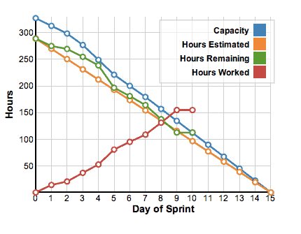 Sample Sprint Burndown Chart