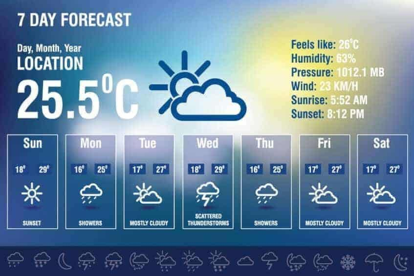 Cloud Computing Forecast?