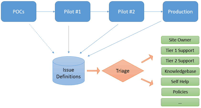 OCs Pilot #1 Issue Definitions Pilot Triage Production Site Owner Tier 1