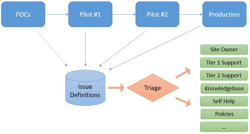 OCs Pilot #1 Issue Definitions Pilot Triage Production Site Owner Tier 1
