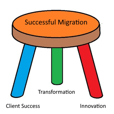 areas for a successful migration