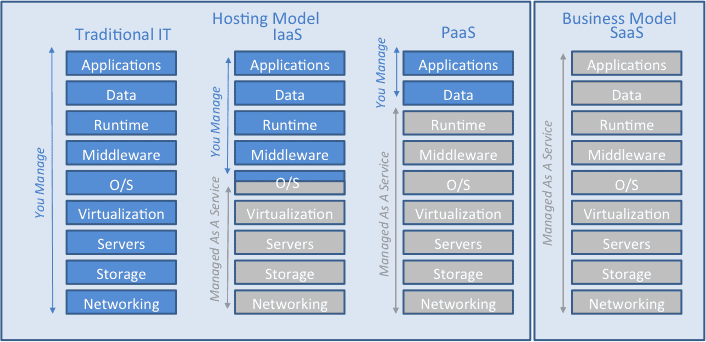 Cloud Computing Hosting and Business Models